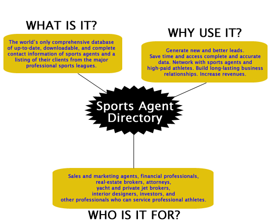 sports agents A sports agent is a legal representative (hence agent) for professional sports  figures such as athletes and coaches they procure and negotiate employment  and.